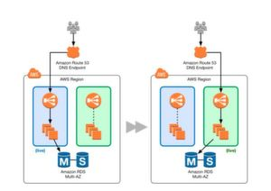 Blue-/Green-Deployment in AWS mit Amazone-RDS-Multi-AZ-Database-Services.