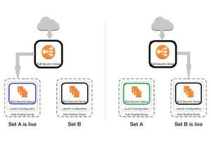 Switching durch wechselseitiges Registrieren am ELB.