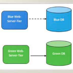 Blue/Green-Deployment in AWS