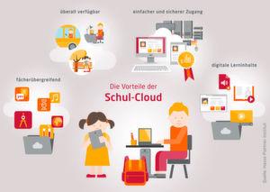 Die Vorteile der Schul-Cloud für Schulen in Deutschland.