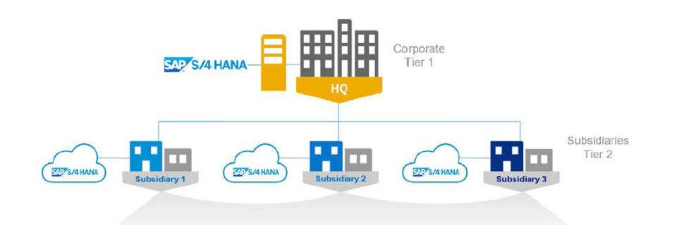 SAP beschreibt ein zweischichtiges Modell, das ERP-Lösungen in Zweigstellen eng mit denen des Hauptsitzes von Unternehmen verzahnt.