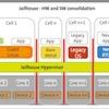 Jailhouse: Ein Hypervisor für Multi-Core, Embedded und Echtzeit