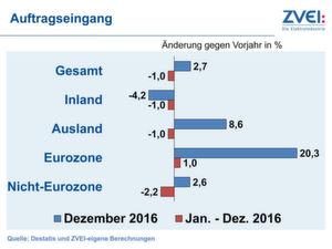 Im Dezember letzten Jahres zogen die Bestellung in der Elektroindustrie wieder an.