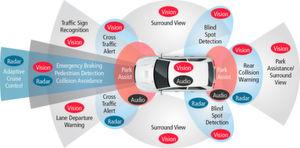 ADAS-Technologien: Sie ermöglichen es den Fahrzeugen, sich ihrer Umgebung bewusst zu werden und sicher zu fahren. Adaptive Geschwindigkeitsregelung, Fahrerüberwachung, automatisches Parken, Kollisionsvermeidung, Spurabweichungswarnung und Verkehrszeichenerkennung sind nur einige wenige der vielen Fahrerassistenz-Funktionen.