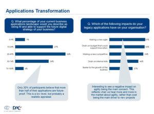 Mehr als die Hälfte der befragten Unternehmen glauben, dass ihre aktuellen Anwendungen sie daran hindern, agiler auf Marktanforderungen zu reagieren. Damit spielt das Thema Agilität inzwischen eine viel größere Rolle als der Faktor Kosten bei der Geschäftsentwicklung.