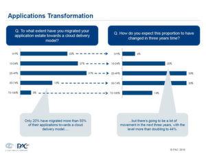 Nur 20 Prozent der befragten Unternehmen nutzen bisher cloud-basierte Anwendungen. Allerdings soll sich diese Zahl in den nächsten 36 Monaten verdoppeln.