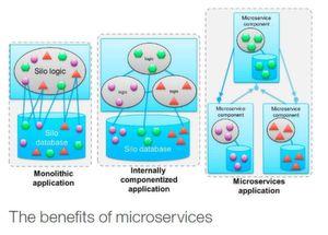 Microservices vereinfachn Lifecycle-Managament und Skalierung komplexer Multitier-Anwendungen.