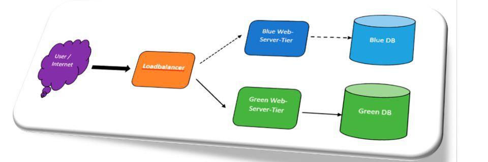 Blue-/Green-Deployments bilden die strategische Grundlage von Continous Delivery.
