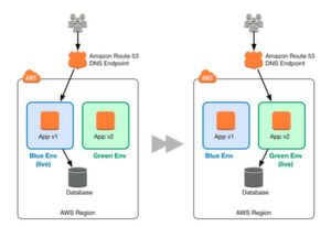 Das Switching in Blue-/Green-Deployments in AWS via CNAME-Updates in Route 53.