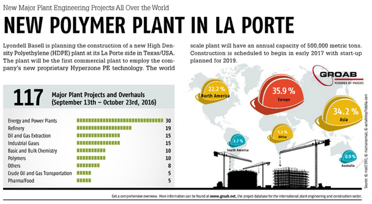 PROCESS Worldwide November 2016 New Polymer Plant in La PorteTake a Look at Our Digital