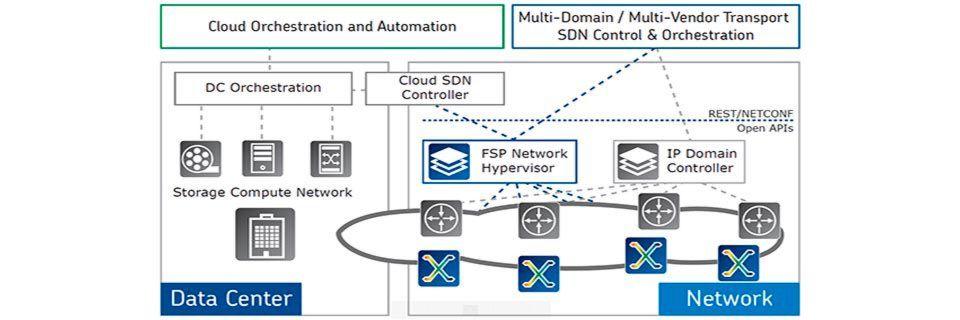 Der ADVA FSP Network Hypervisor wurde für die Einbindung bestehender Netze in cloudbasierte Infrastrukturen maßgeschneidert.