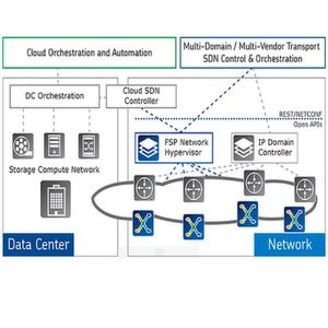 Hypervisor für die Virtualisierung optischer Netze