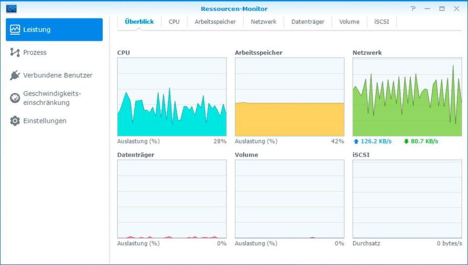 Mit dem Ressourcen-Monitor überwachen Administratoren das NAS-System effizient von der Weboberfläche aus.