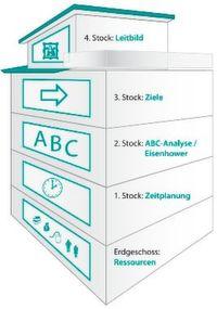 Im Zeitmanagementhaus findet sich in fünf Stockwerken eine klare Struktur, um als Verkäufer seine Zeit bestmöglich zu nutzen.