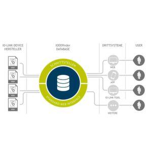 Herstellerübergreifende Datenplattform für IO-Link-Geräte