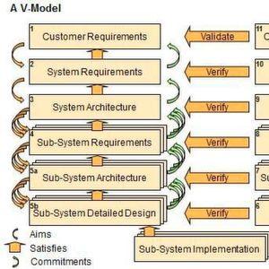 The V-Model is Dead. Long Live the V-Model!