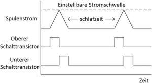 Bild 2: Die Regelschleife des ADP2360. Zu sehen ist das Verhalten des Spulenstroms bei den entsprechenden Schalterzuständen.