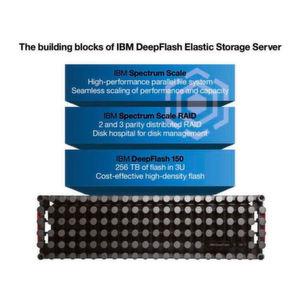 HDP steht für schnelle IBM-Server und Spectrum Scale bereit