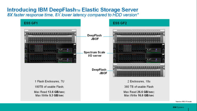 Der IBM ESS vereint Flash Memory mit Festplatten-RAID-Technik.