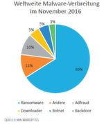 Ransomware ist meistgenutzte Angriffsmethode auf Firmen: Die Verbreitung von Ransomware stieg Malwarebytes zufolge zwischen Januar und November 2016 um 267 Prozent an. Allein im vierten Quartal wurden 400 verschiedene Arten von Ransomware aufgespürt.