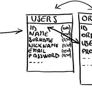 Per Structured Query Language auf Datenbanken zugreifen