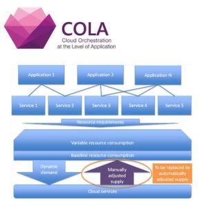 Projekt COLA plant Orchestrierungs-Framework
