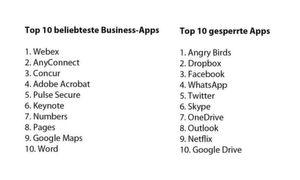 Die beliebtesten Business-Apps weltweit und die schwarze Liste der am meisten gesperrten Apps.