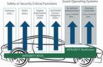 Konsolidierung im Auto: Das Echtzeitbetriebssystem INTEGRITY und der INTEGRITY-Multivisor erlauben es, sicherheitsrelevante und weniger kritische Anwendungen auf einer Hardware-Plattform auszuführen.