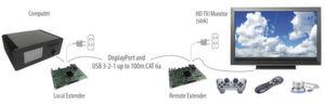 Bild 1: Typisches System mit USB-Extender