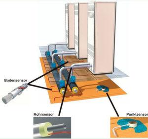 Die Verteilung von Rohr-, Boden- und Punktsensoren in einem kleineren Rechenzentrum