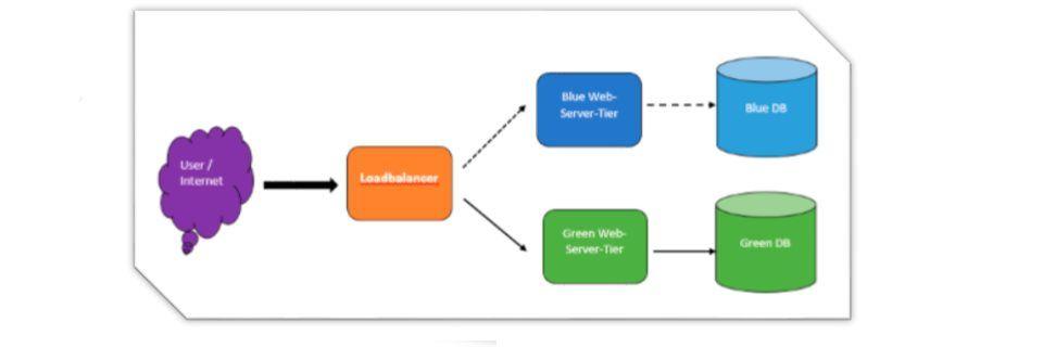 Blue-/Green-Deployments z. B. für Web-Applikationen lassen sich sehr elegant in AWS realsiieren.