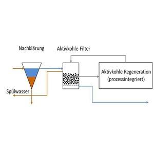 Aktivkohleverfahren entfernen Mikroschadstoffe aus Abwasser