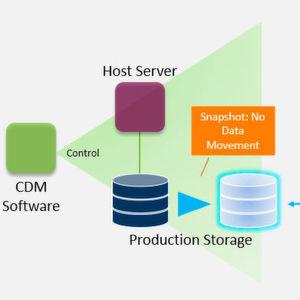 Was ist Copy Data Management und welchen Nutzen bietet es?