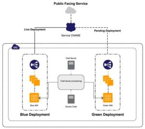 Blue-Green-Switching in AWS mittels CNAME-Record-Changing, hier kombiniert mit Chef-basirtem Konfigurationsmanagement via AWS OpsWorks.