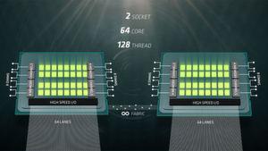 Im Benchmark konnte ein Zwei-Prozessor-System bestückt mit AMD Naples, 64 physische Kerne, ein System mit Intel Xeon E5-2699A v4, 44 physische Kerne um das 2,5fache überholen.