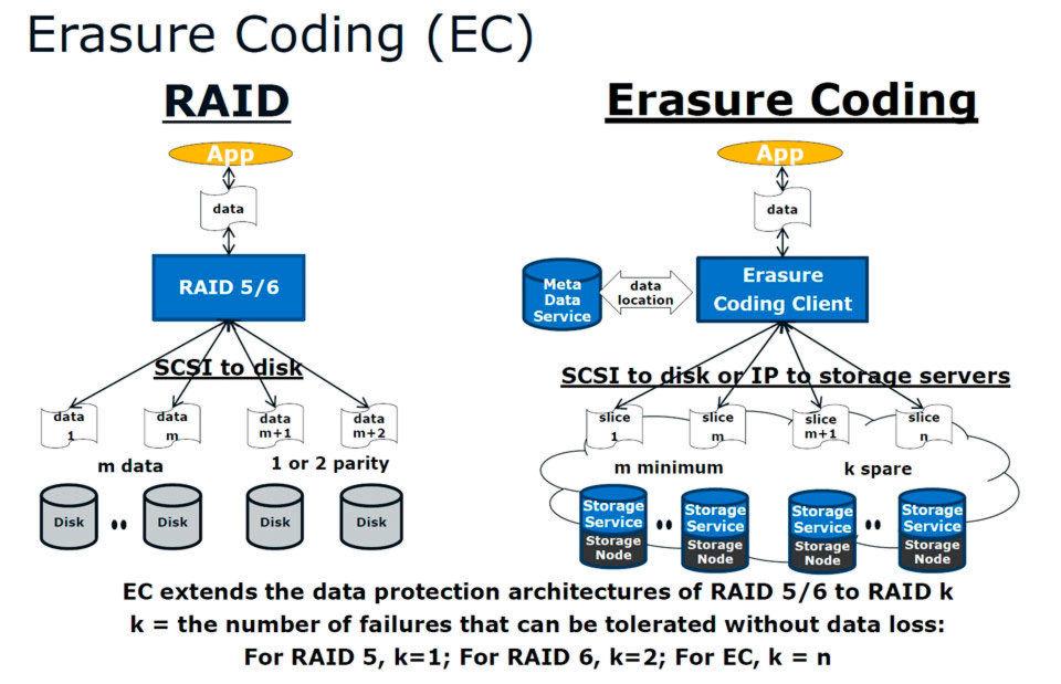 Mittels Erasure Coding lassen sich die tolerierbaren Datenfehler in augenblicklich unwahrscheinlichste Verfügbarkeitsbereiche verweisen.