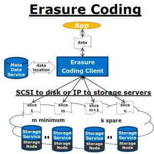 Kann Erasure Coding die Datenverfügbarkeit verbessern?
