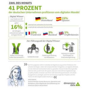 """Beim digitalen Wandel sind deutsche Unternehmen gut aufgestellt, wie die Studie """"Leaders 2020"""" zeigt."""