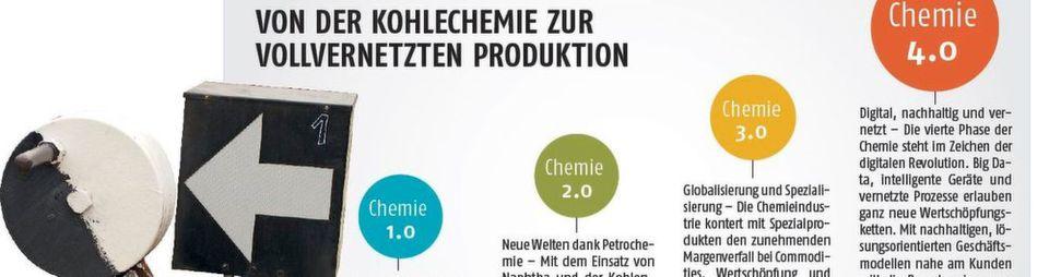 Die Weichenstellung: Trotz gestiegener Produktion geht der Umsatz der deutschen Chemieindustrie zurück. Ist es Zeit für eine neue industrielle Ära? Experten sprechen von der vierten industriellen Revolution - jetzt soll das Konzept Chemie 4.0 die Richtung vorgeben.