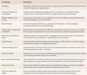 Die zwölf Schlüsseltechnolgien, die laut WEF Global Risks Report 2017 nachhaltig Einfluss nehmen auf die weltweite wirtschaftliche und gesellschaftliche Entwicklung.