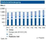 Die Weltrohstahlproduktion legte mit einem Zuwachs von 7 % einen starken Jahresstart hin. Dieser erfolgte auf breiter Basis, wobei das Wachstum in Europa (2,4 %) und Nordamerika (4 %) unterdurchschnittlich ausfiel. Die Experten erwarten für 2017 einen Anstieg um rund 3 %. Die Produktion in China dürfte im gleichen Umfang zulegen. Während die Erzeugung in Deutschland eine Tonnage von gut 43 Mio. t erreichen dürfte, steigt sie in der EU insgesamt an. Grund sind Wiederinbetriebnahmen in Großbritannien. Die Türkei zeigt sich erholt, der Monatszuwachs vom Januar mit fast 13 % wird aber deutlich abschmelzen Die Nachfrage im Inland wird durch die Automobilindustrie und die Bauwirtschaft getragen. Positiv wirken sich auch Einfuhrzölle aus. Massenstahl in Südeuropa leidet allerdings weiter unter Exporten u.a. der Türkei und Russlands.