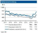 Die Spotmarktpreise für Eisenerz frei China zogen im Februar 2017 im Monatsmittel um 7,50 US-Dollar an und erreichten das höchste Niveau seit Mitte 2014. Die unverändert sehr gute Erzversorgung begrenzt aber weiter stärkere Preisanhebungen. Dagegen kam es bei den Kokskohlenotierungen zu einem Rückgang von rund 24 US-$/t. Die Weltrohstahlpreise zogen im Februar 2017 weiter an. Innerhalb Europas war bei Warmbreitband ein Anstieg von knapp 2 % gegenüber dem Januardurchschnitt festzustellen. Verzinkte Bleche haben sich aufgrund der kräftig angezogenen Zinkpreise wesentlich stärker verteuert, und zwar um 4,3 %. Für Walzdraht war ein Preisanstieg von ebenfalls 2 % zu beobachten. Bei den europäischen Stahlpreisen erwartet die Industriebank in den nächsten drei Monaten eine leichte Erhöhung (maximal +5 %), die auch die Langprodukte erfassen sollte.