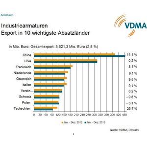 Seitwärtsbewegung bei Industriearmaturen