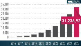 Experten prognostizieren für das Jahr 2025 einen weltweiten Umsatz mit Anwendungen im Bereich künstliche Intelligenz von 31.236,92 Mio. US-Dollar. Im Jahr 2016 lag der Umsatz gerade mal bei 357,89 Mio. US-Dollar.