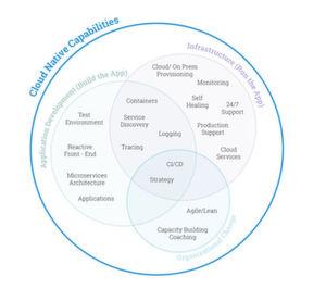 Abbildung 1: Die dreiseitige und sich überlappende Natur des Cloud-nativen Computing.