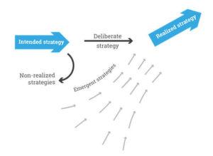 Abbildung 2: Mintzbergs Modell für eine gewachsene Strategie (emerging strategy).