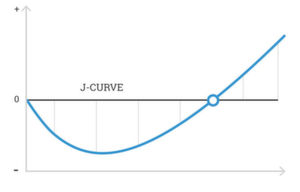 Abbildung 3: Die J-Kurve zum Überwinden der Blockade