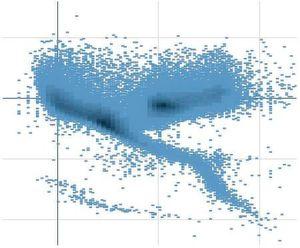 Wertepaare aus zwei Formeln können leicht verständlich in einem Punktdiagramm dargestellt werden.