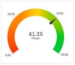 Eine Visualisierung mit Messzeiger ist darauf ausgelegt, nicht nur einen Kennzahlwert anzuzeigen – es wird zugleich transportiert, ob der Wert (eine absoluten Zahl, eine Differenz, ein Trend,…) eher positiv oder negativ interpretiert werden soll.