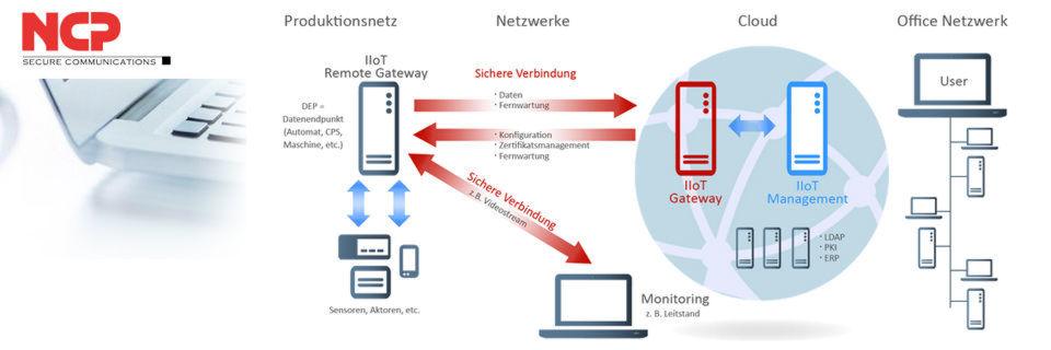 NCP verspricht sichere und voneinander getrennte Verbindungen für Fernwartung, Datentransfers und Videostreams.